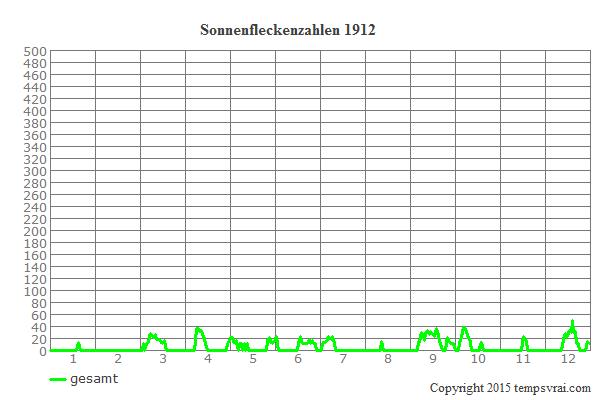 Diagramm der Sonnenfleckenzahlen für 1912
