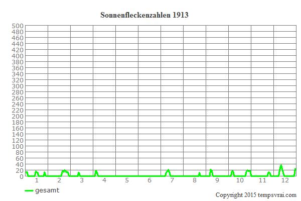 Diagramm der Sonnenfleckenzahlen für 1913