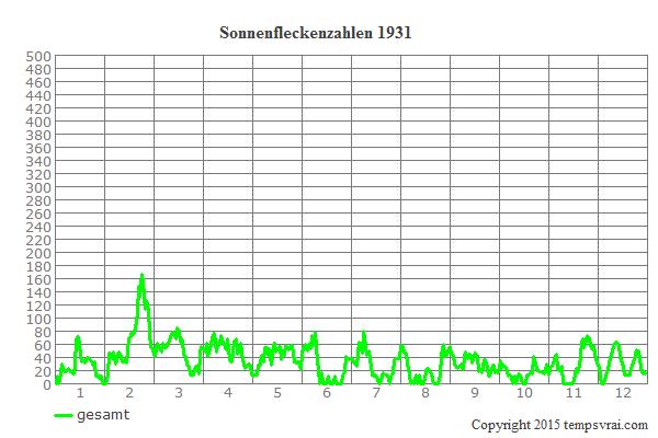 Diagramm der Sonnenfleckenzahlen für 1931