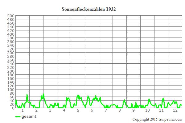 Diagramm der Sonnenfleckenzahlen für 1932