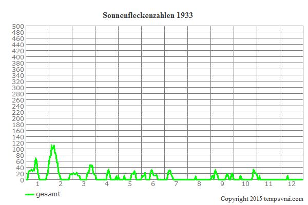 Diagramm der Sonnenfleckenzahlen für 1933