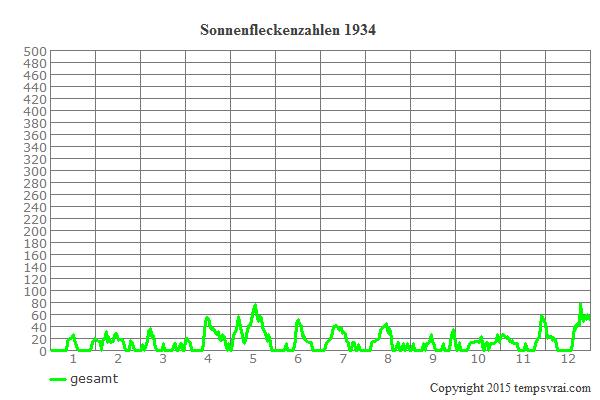 Diagramm der Sonnenfleckenzahlen für 1934