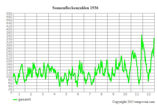 Diagramm der Sonnenfleckenzahlen für 1936