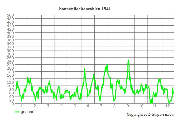 Diagramm der Sonnenfleckenzahlen für 1941
