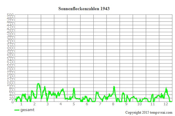 Diagramm der Sonnenfleckenzahlen für 1943