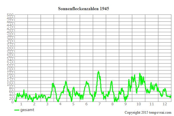 Diagramm der Sonnenfleckenzahlen für 1945