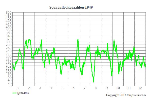 Diagramm der Sonnenfleckenzahlen für 1949