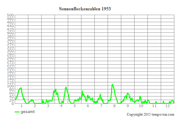 Diagramm der Sonnenfleckenzahlen für 1953