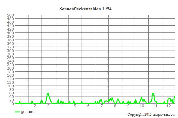 Diagramm der Sonnenfleckenzahlen für 1954