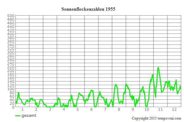 Diagramm der Sonnenfleckenzahlen für 1955