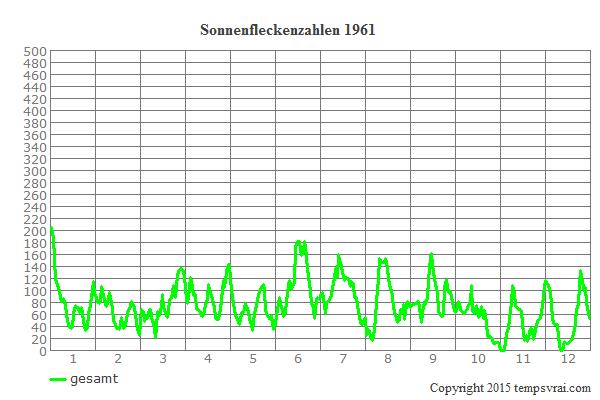 Diagramm der Sonnenfleckenzahlen für 1961