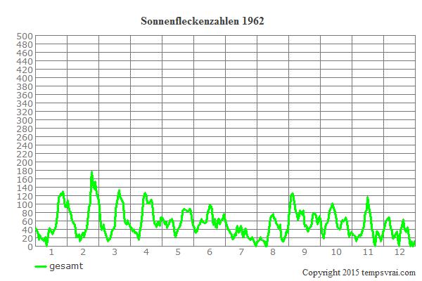 Diagramm der Sonnenfleckenzahlen für 1962