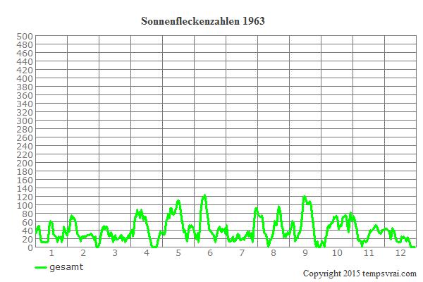Diagramm der Sonnenfleckenzahlen für 1963
