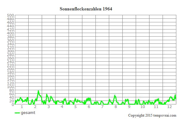Diagramm der Sonnenfleckenzahlen für 1964