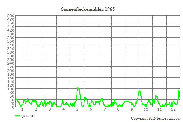 Diagramm der Sonnenfleckenzahlen für 1965