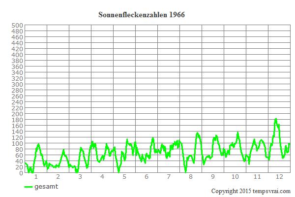 Diagramm der Sonnenfleckenzahlen für 1966