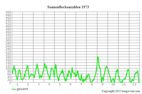 Diagramm der Sonnenfleckenzahlen für 1973