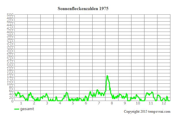 Diagramm der Sonnenfleckenzahlen für 1975