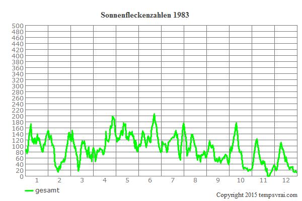 Diagramm der Sonnenfleckenzahlen für 1983