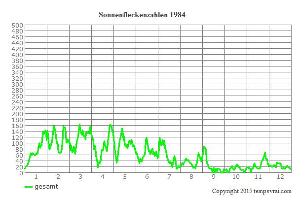 Diagramm der Sonnenfleckenzahlen für 1984