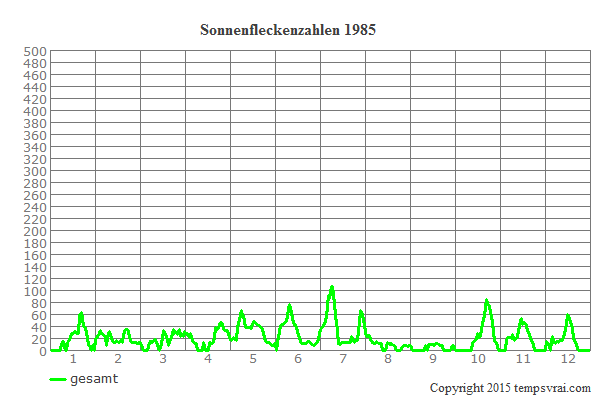 Diagramm der Sonnenfleckenzahlen für 1985