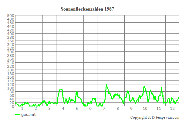 Diagramm der Sonnenfleckenzahlen für 1987