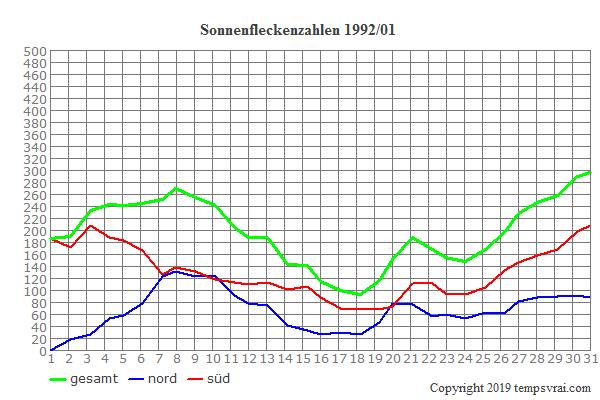 Diagramm der Sonnenfleckenzahlen für 1992/01