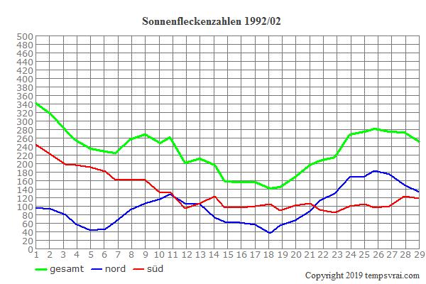 Diagramm der Sonnenfleckenzahlen für 1992/02