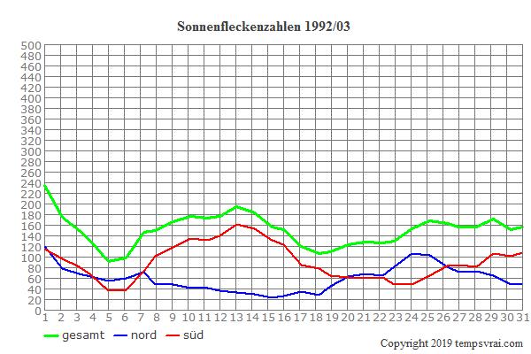 Diagramm der Sonnenfleckenzahlen für 1992/03