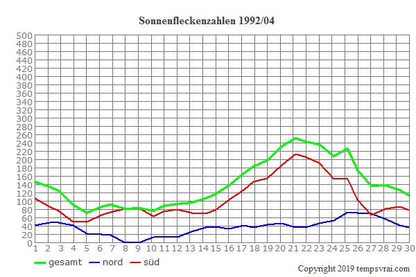 Diagramm der Sonnenfleckenzahlen für 1992/04