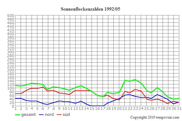 Diagramm der Sonnenfleckenzahlen für 1992/05