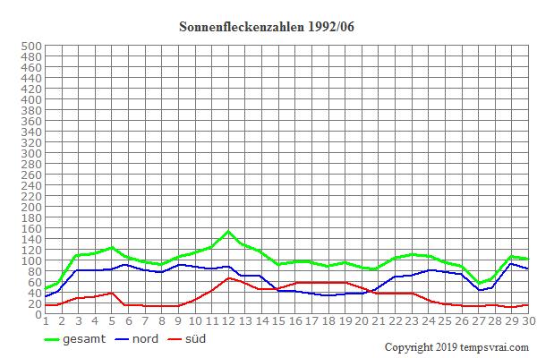 Diagramm der Sonnenfleckenzahlen für 1992/06