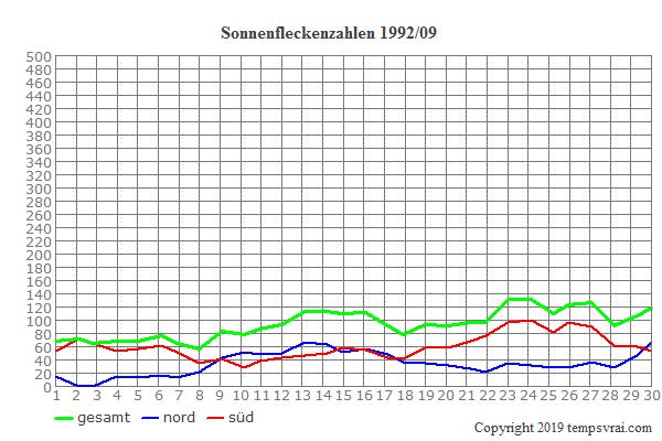 Diagramm der Sonnenfleckenzahlen für 1992/09