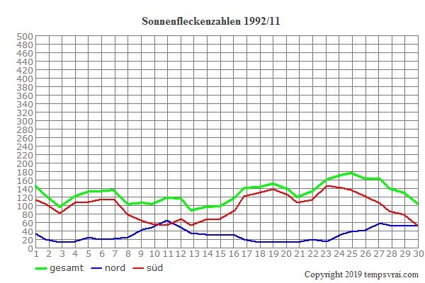 Diagramm der Sonnenfleckenzahlen für 1992/11