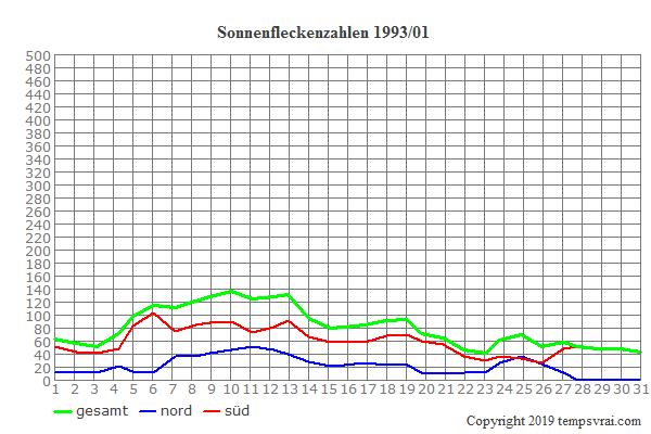 Diagramm der Sonnenfleckenzahlen für 1993/01