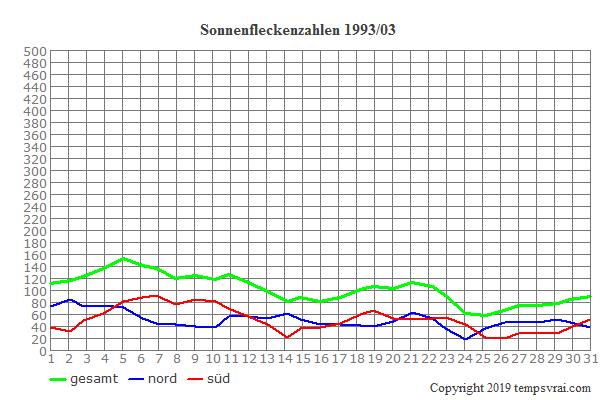 Diagramm der Sonnenfleckenzahlen für 1993/03