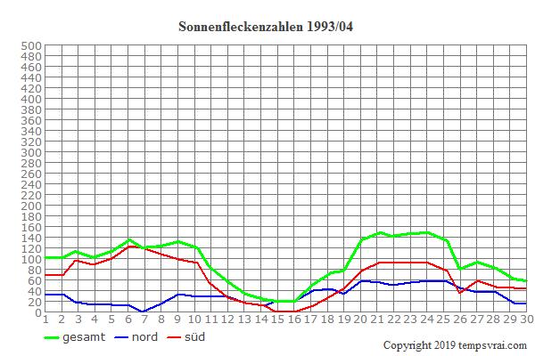 Diagramm der Sonnenfleckenzahlen für 1993/04