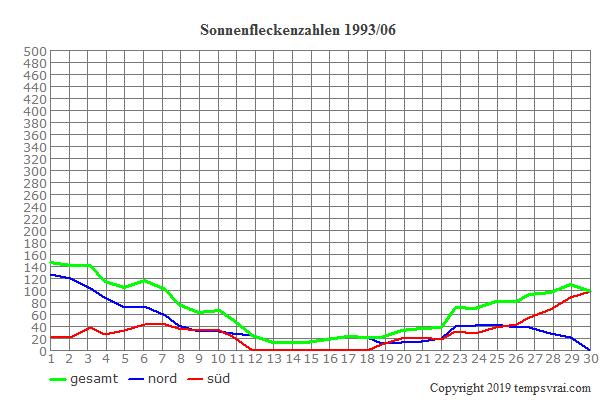 Diagramm der Sonnenfleckenzahlen für 1993/06