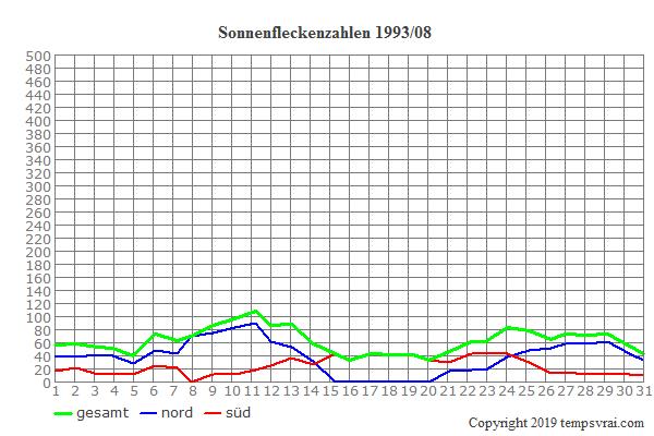Diagramm der Sonnenfleckenzahlen für 1993/08