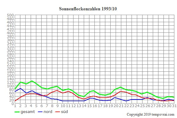 Diagramm der Sonnenfleckenzahlen für 1993/10