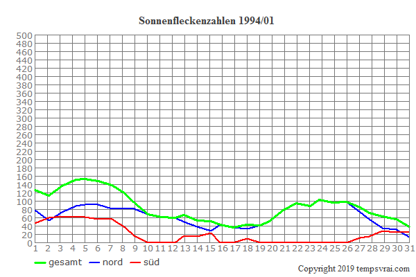 Diagramm der Sonnenfleckenzahlen für 1994/01