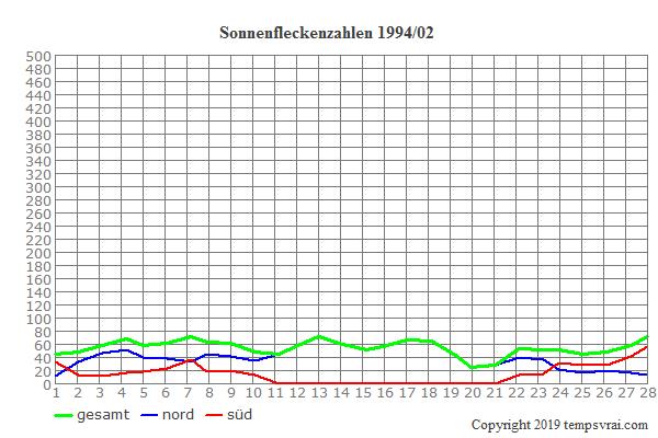 Diagramm der Sonnenfleckenzahlen für 1994/02