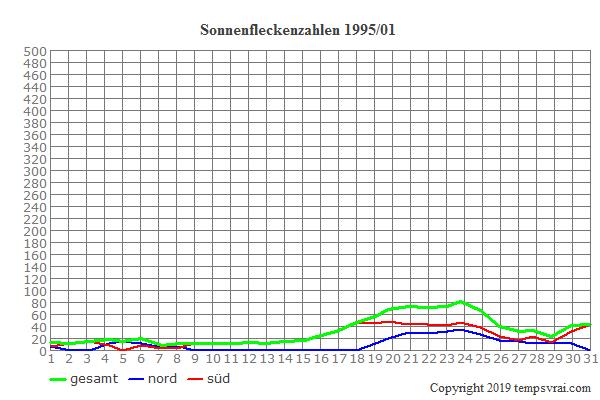 Diagramm der Sonnenfleckenzahlen für 1995/01