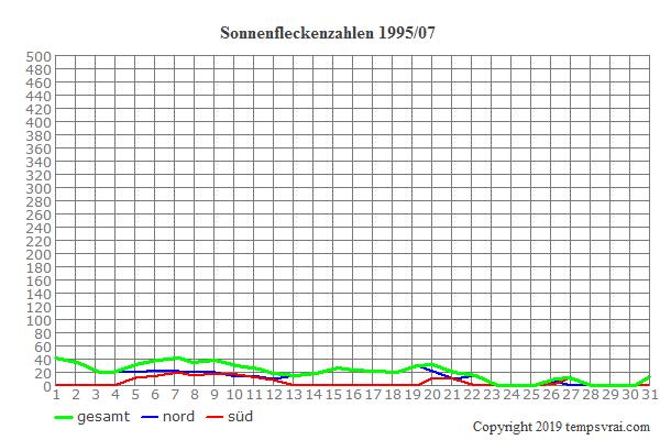 Diagramm der Sonnenfleckenzahlen für 1995/07