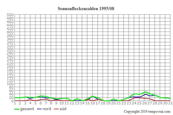 Diagramm der Sonnenfleckenzahlen für 1995/08