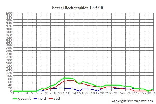 Diagramm der Sonnenfleckenzahlen für 1995/10