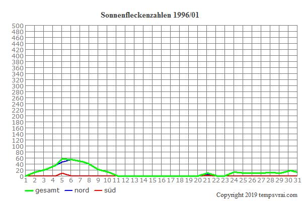 Diagramm der Sonnenfleckenzahlen für 1996/01