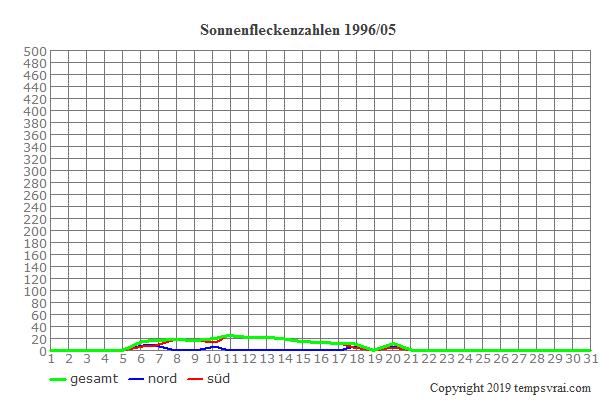 Diagramm der Sonnenfleckenzahlen für 1996/05