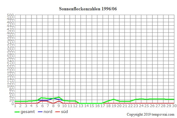 Diagramm der Sonnenfleckenzahlen für 1996/06