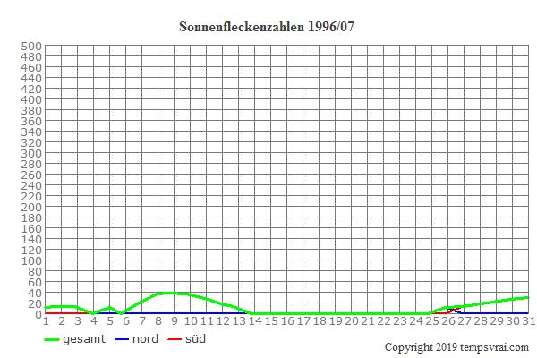 Diagramm der Sonnenfleckenzahlen für 1996/07